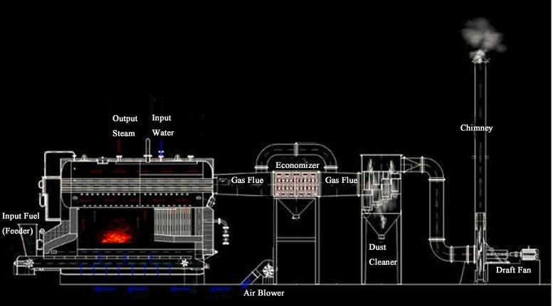 Boiler Flow Chat